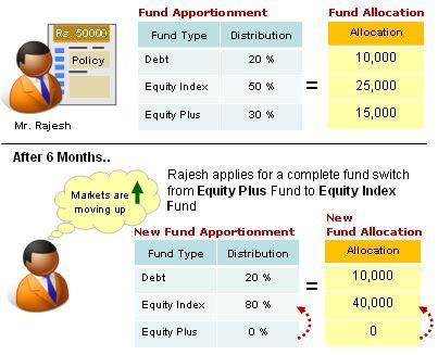 switchingfund